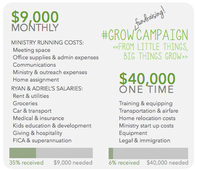 GrowCampaign monthly and one-time needs